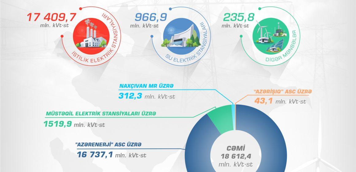 Cari ilin 8 ayında elektrik enerji istehsalı və istehsal qarışığı