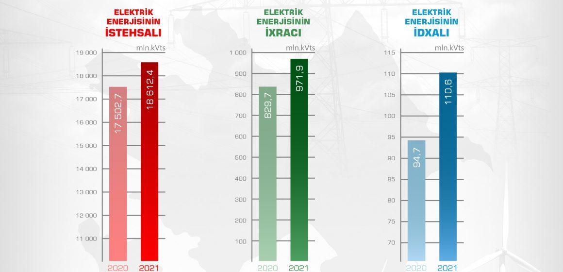 Cari ilin 8 ayında elektrik enerjisinin istehsalı, idxal və ixracı